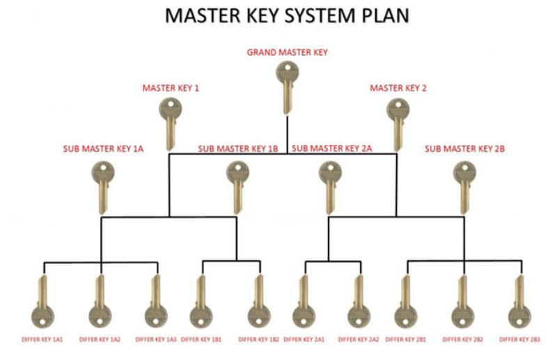 Understanding Master Key Systems